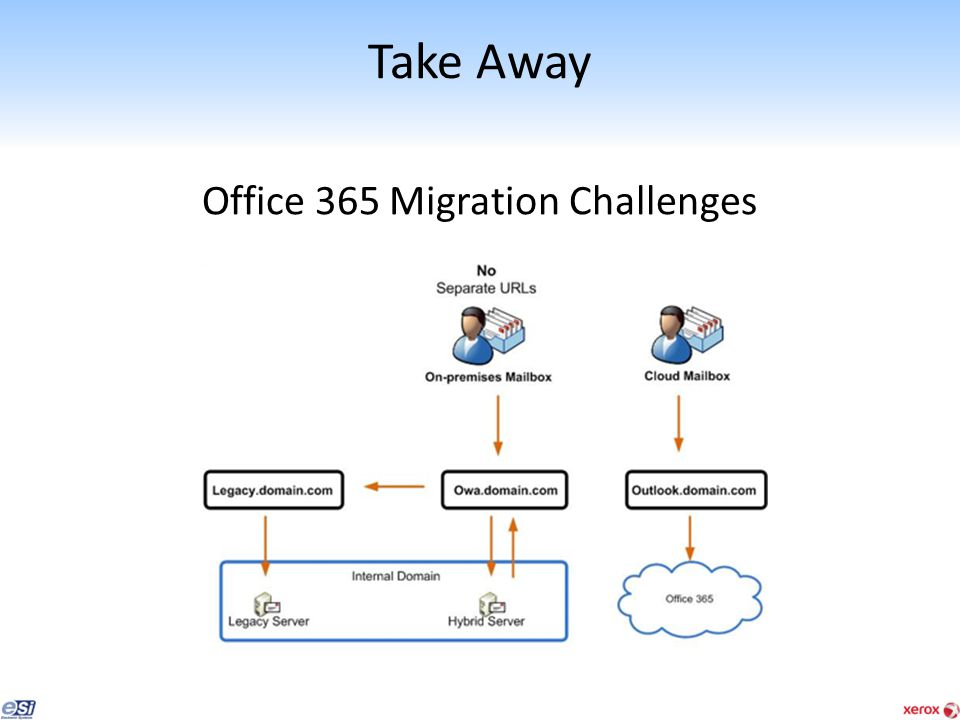 Office 365 Deployment Phases Plan Prepare Migrate