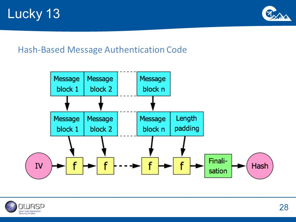 28 Lucky 13 Hash-Based Message Authentication Code