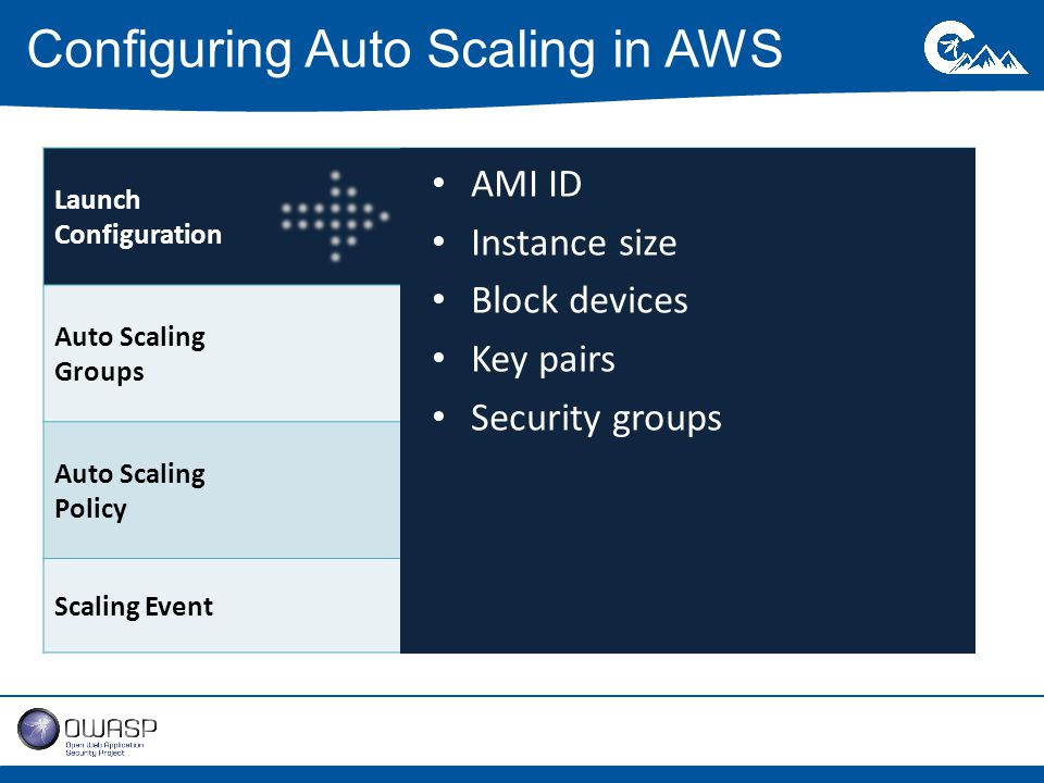 Configuring Auto Scaling in AWS Launch Configuration Set of parameters used to launch EC2 instances – AMI, instance size, security groups Auto Scaling Groups Defines the post-launch parameters Auto Scaling Policy Rules for scaling or terminating autoscaled instances Scaling EventAct of scaling itself AMI ID Instance size Block devices Key pairs Security groups