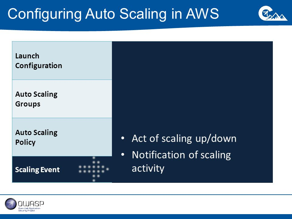 Configuring Auto Scaling in AWS Launch Configuration Set of parameters used to launch EC2 instances – AMI, instance size, security groups Auto Scaling Groups Defines the post-launch parameters Auto Scaling Policy Rules for scaling or terminating autoscaled instances Scaling EventAct of scaling itself Act of scaling up/down Notification of scaling activity