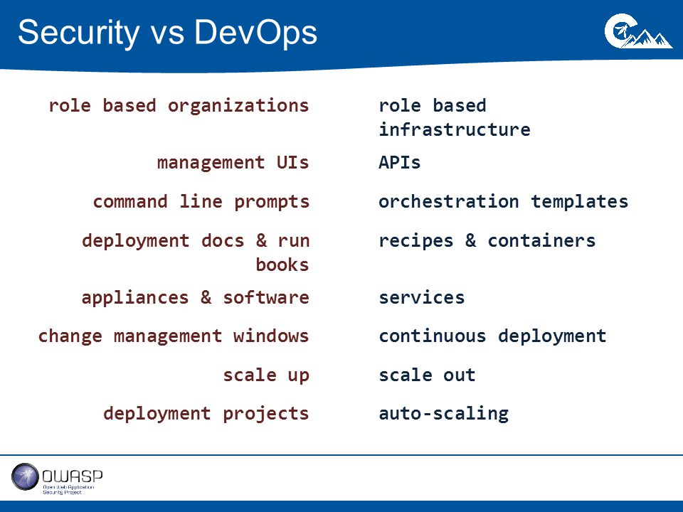 Security vs DevOps role based organizationsrole based infrastructure management UIsAPIs command line promptsorchestration templates deployment docs & run books recipes & containers appliances & softwareservices change management windowscontinuous deployment scale upscale out deployment projectsauto-scaling