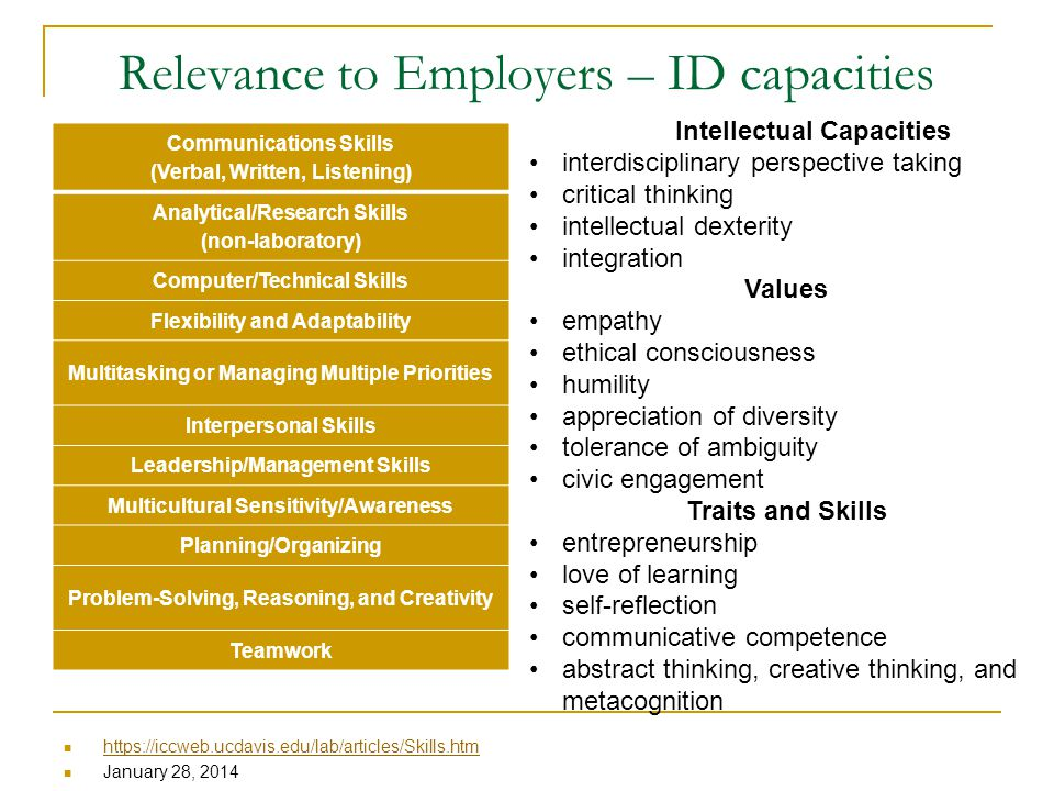 Relevance to Employers – ID capacities https://iccweb.ucdavis.edu/lab/articles/Skills.htm January 28, 2014 Communications Skills (Verbal, Written, Listening) Analytical/Research Skills (non-laboratory) Computer/Technical Skills Flexibility and Adaptability Multitasking or Managing Multiple Priorities Interpersonal Skills Leadership/Management Skills Multicultural Sensitivity/Awareness Planning/Organizing Problem-Solving, Reasoning, and Creativity Teamwork Intellectual Capacities interdisciplinary perspective taking critical thinking intellectual dexterity integration Values empathy ethical consciousness humility appreciation of diversity tolerance of ambiguity civic engagement Traits and Skills entrepreneurship love of learning self-reflection communicative competence abstract thinking, creative thinking, and metacognition