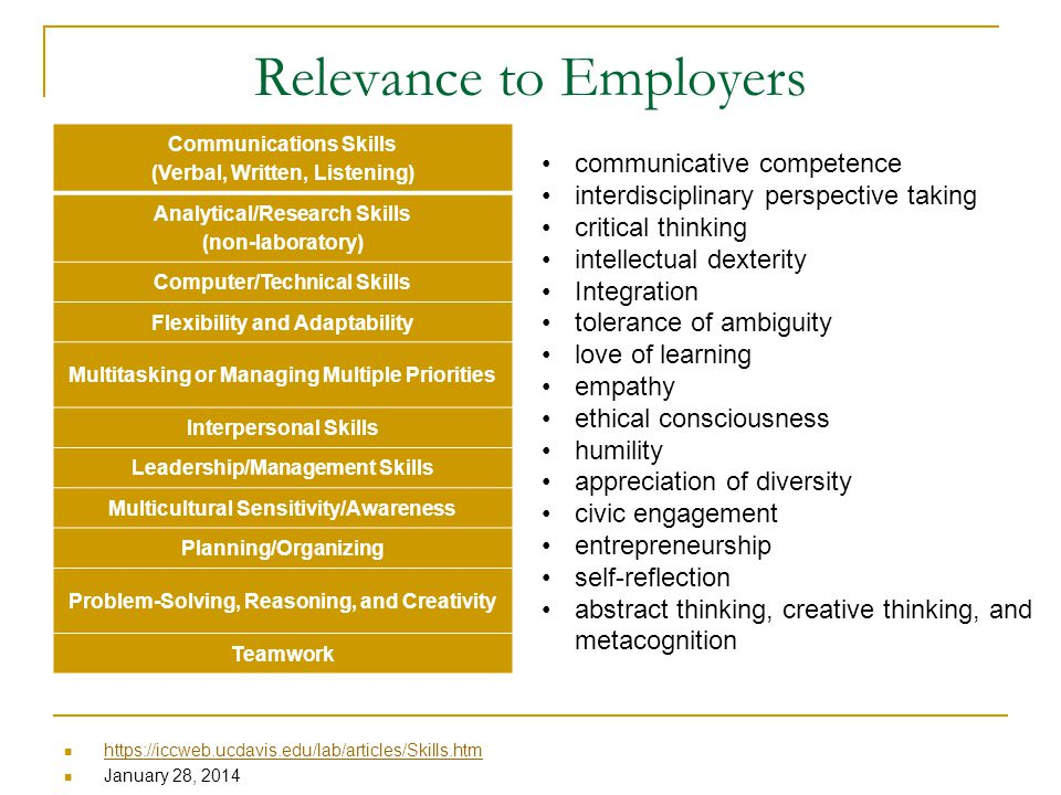 Relevance to Employers https://iccweb.ucdavis.edu/lab/articles/Skills.htm January 28, 2014 Communications Skills (Verbal, Written, Listening) Analytical/Research Skills (non-laboratory) Computer/Technical Skills Flexibility and Adaptability Multitasking or Managing Multiple Priorities Interpersonal Skills Leadership/Management Skills Multicultural Sensitivity/Awareness Planning/Organizing Problem-Solving, Reasoning, and Creativity Teamwork communicative competence interdisciplinary perspective taking critical thinking intellectual dexterity Integration tolerance of ambiguity love of learning empathy ethical consciousness humility appreciation of diversity civic engagement entrepreneurship self-reflection abstract thinking, creative thinking, and metacognition