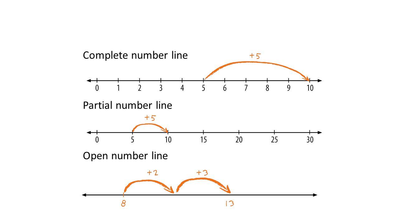 Complete number line Partial number line Open number line