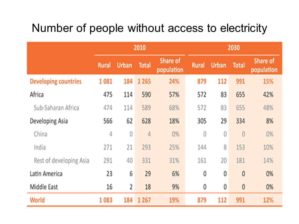 Number of people without access to electricity