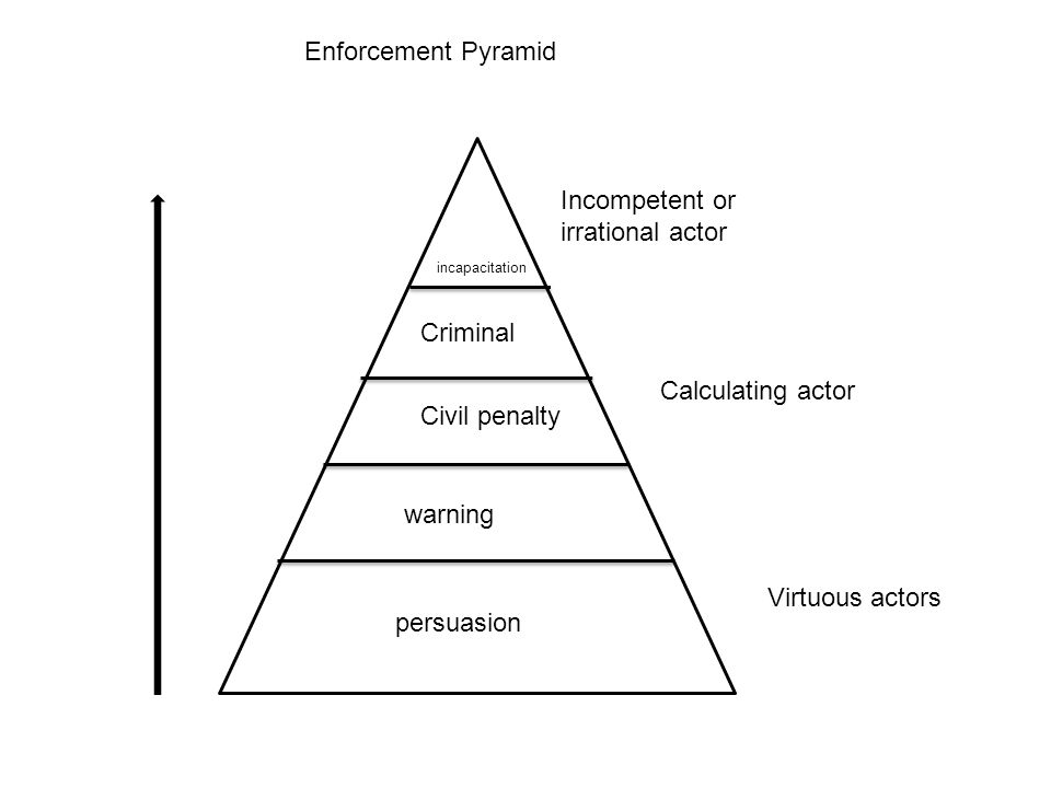 persuasion warning Civil penalty Criminal Virtuous actors Calculating actor incapacitation Incompetent or irrational actor Enforcement Pyramid