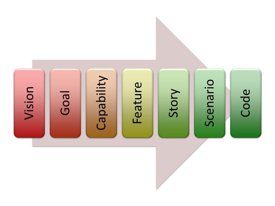 Vision Goal Capability Feature Story Scenario Code