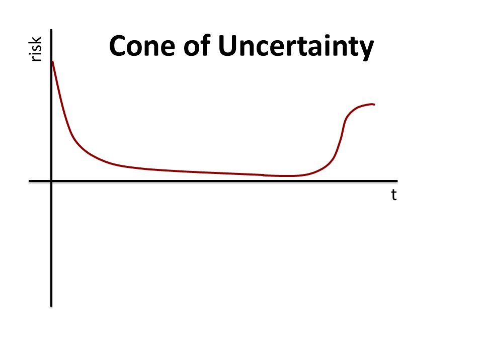 Cone of Uncertainty t risk