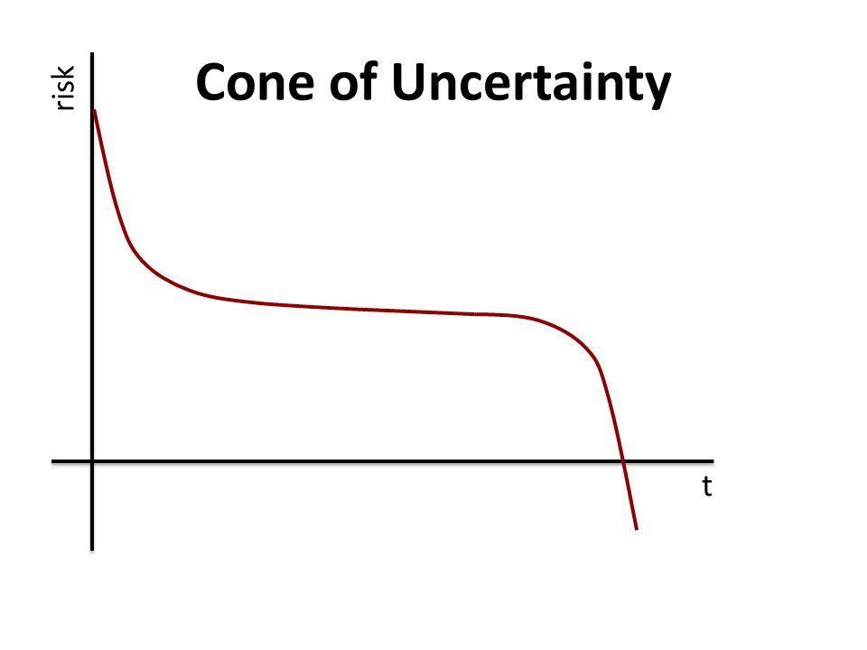 Cone of Uncertainty t t risk