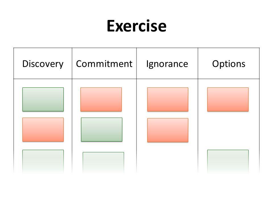 Exercise DiscoveryCommitmentIgnoranceOptions