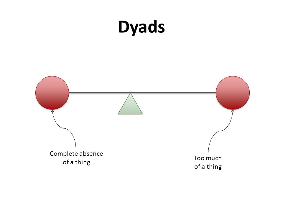 Dyads Complete absence of a thing Too much of a thing