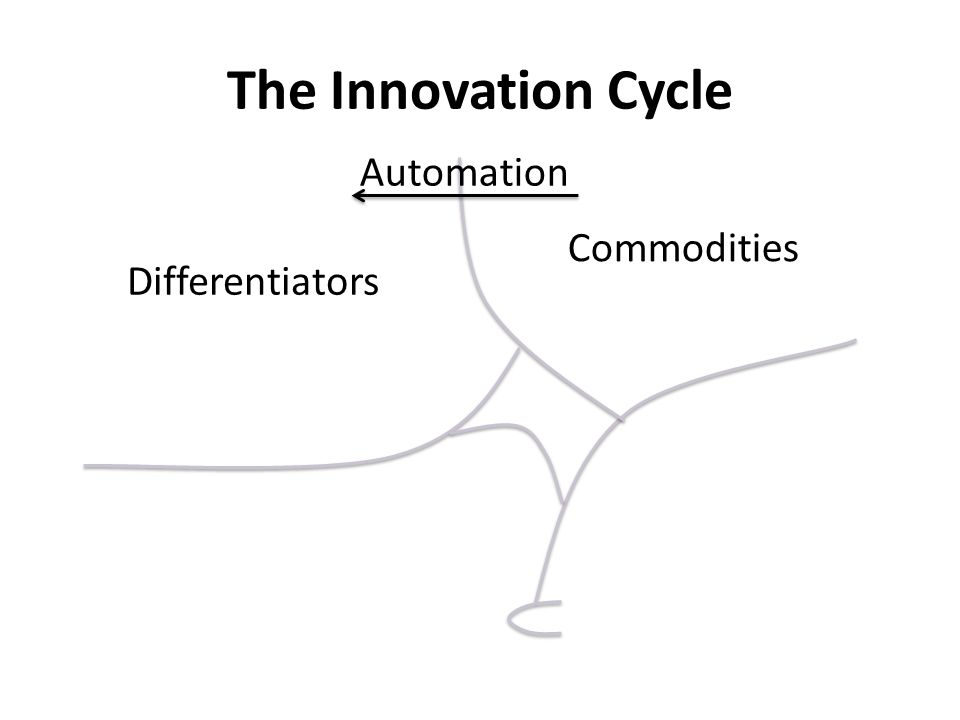 The Innovation Cycle Commodities Differentiators Automation