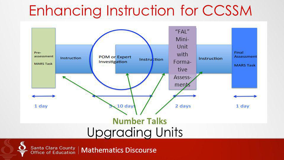 Mathematics Discourse Enhancing Instruction for CCSSM Upgrading Units Number Talks FAL Mini- Unit with Forma- tive Assess- ments