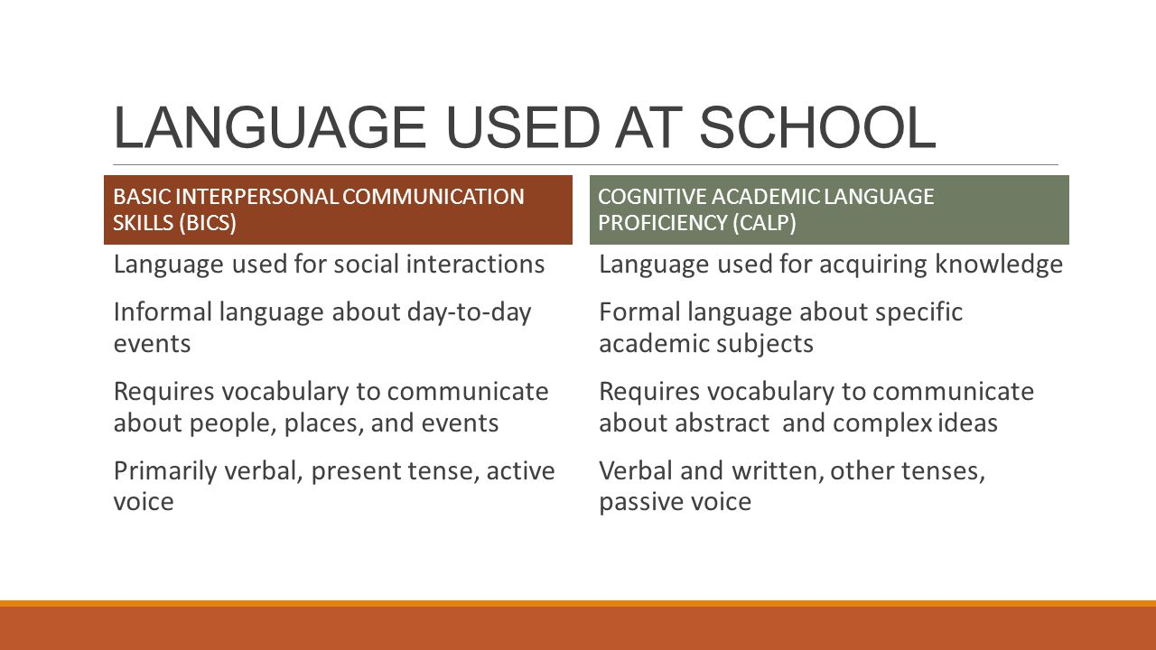 LANGUAGE USED AT SCHOOL BASIC INTERPERSONAL COMMUNICATION SKILLS (BICS) Language used for social interactions Informal language about day-to-day events Requires vocabulary to communicate about people, places, and events Primarily verbal, present tense, active voice COGNITIVE ACADEMIC LANGUAGE PROFICIENCY (CALP) Language used for acquiring knowledge Formal language about specific academic subjects Requires vocabulary to communicate about abstract and complex ideas Verbal and written, other tenses, passive voice