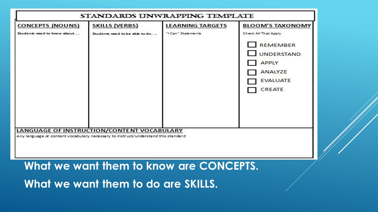 What we want them to know are CONCEPTS. What we want them to do are SKILLS.