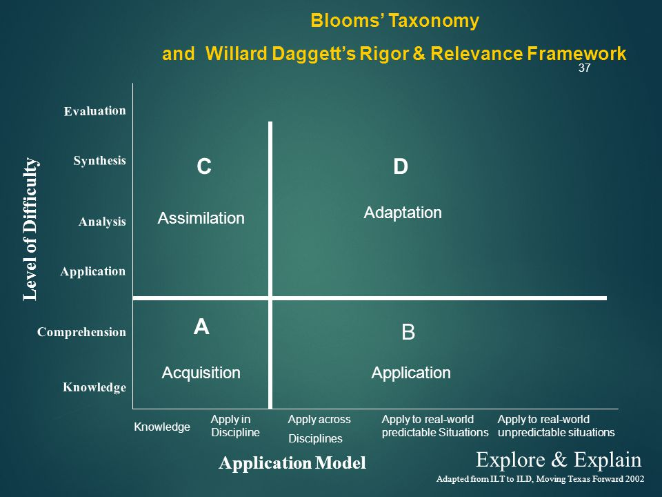37 Level of Difficulty Application Model Adapted from ILT to ILD, Moving Texas Forward 2002 Synthesis Evaluation Analysis Application Comprehension Knowledge Blooms' Taxonomy and Willard Daggett's Rigor & Relevance Framework Knowledge Apply in Discipline A Acquisition C D Assimilation Adaptation Application B Apply across Disciplines Apply to real-world predictable Situations Apply to real-world unpredictable situations Explore & Explain