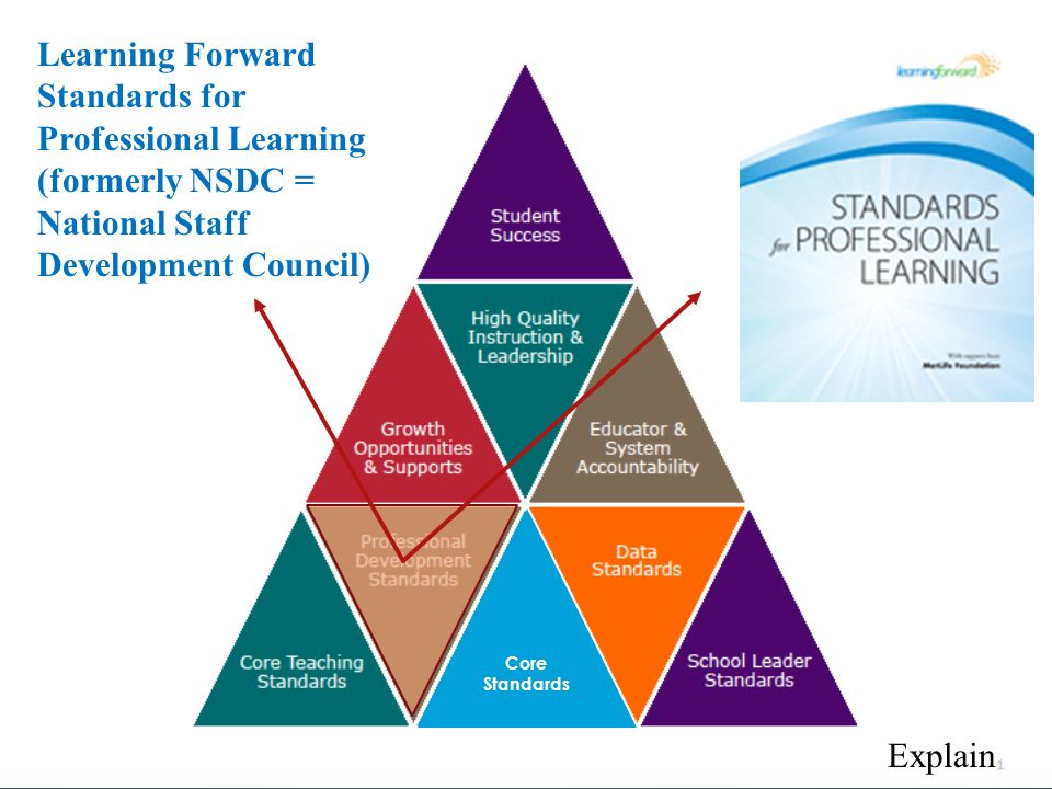 Explain Learning Forward Standards for Professional Learning (formerly NSDC = National Staff Development Council) Core Standards