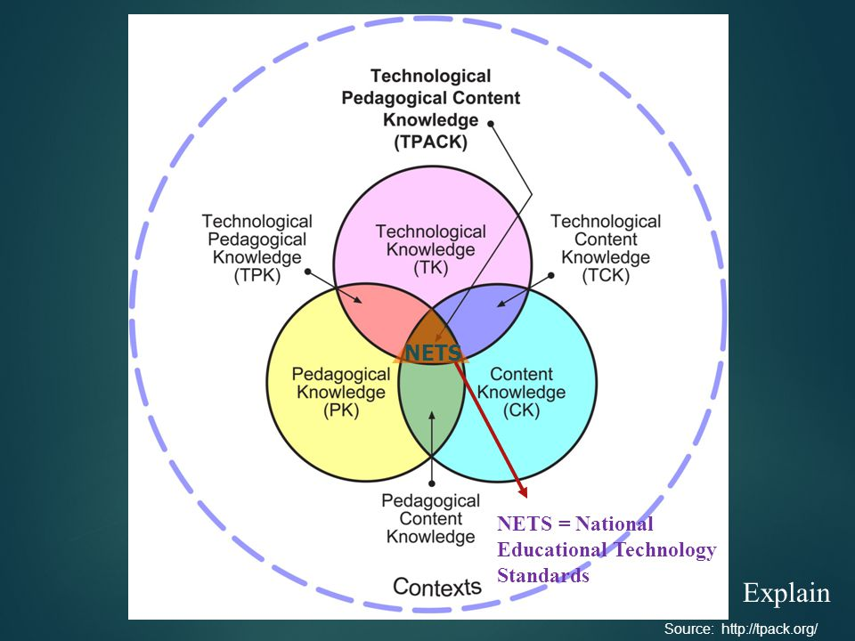 Source: http://tpack.org/ NETS NETS = National Educational Technology Standards Explain
