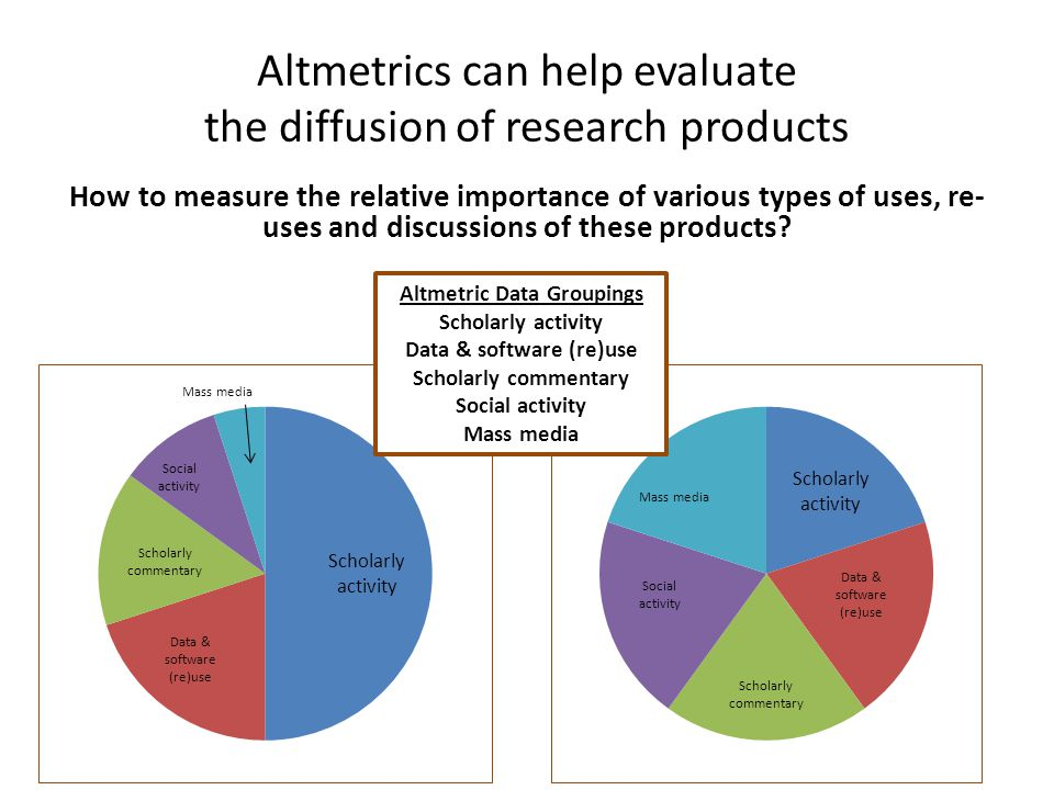 Altmetrics can help evaluate the diffusion of research products How to measure the relative importance of various types of uses, re- uses and discussions of these products.