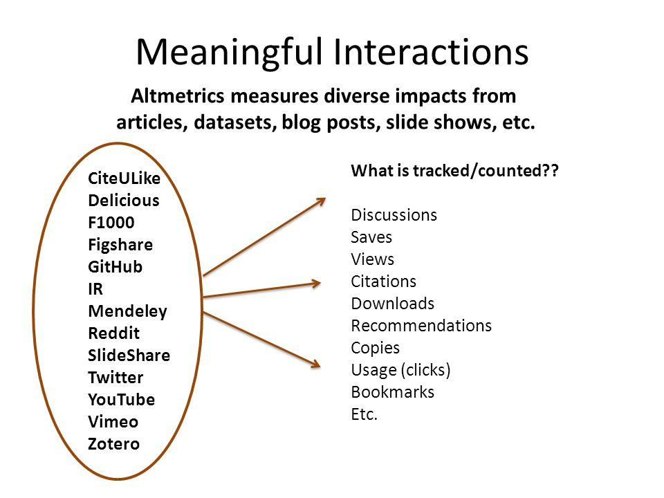 Meaningful Interactions CiteULike Delicious F1000 Figshare GitHub IR Mendeley Reddit SlideShare Twitter YouTube Vimeo Zotero What is tracked/counted?.