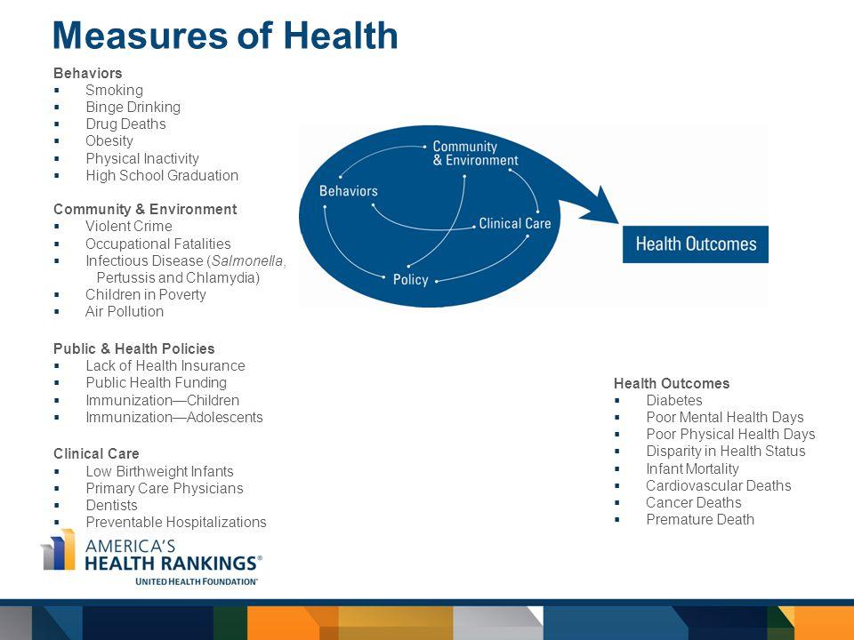 America's Health Rankings Overall Ranking 5 2013 RANK (1-50)STATEOverall 47Alabama-0.822 25Alaska0.275 28Arizona0.02 49Arkansas-0.893 21California0.31 8Colorado0.565 7Connecticut0.649 31Delaware-0.097 33Florida-0.21 38Georgia-0.315 1Hawaii0.919 12Idaho0.442 30Illinois-0.096 41Indiana-0.487 18Iowa0.317 27Kansas0.122 45Kentucky-0.716 48Louisiana-0.844 16Maine0.366 24Maryland0.276 4Massachusetts0.725 34Michigan-0.218 3Minnesota0.731 50Mississippi-0.894 39Missouri-0.373 23Montana0.277 2013 RANK (1-50)STATEOverall 11Nebraska0.46 37Nevada-0.294 5New Hampshire0.703 10New Jersey0.531 32New Mexico-0.175 15New York0.37 35North Carolina-0.247 9North Dakota0.557 40Ohio-0.407 44Oklahoma-0.666 13Oregon0.426 29Pennsylvania-0.022 19Rhode Island0.317 43South Carolina-0.635 22South Dakota0.284 42Tennessee-0.579 36Texas-0.25 6Utah0.695 2Vermont0.868 26Virginia0.259 14Washington0.403 46West Virginia-0.727 20Wisconsin0.313 17Wyoming0.355