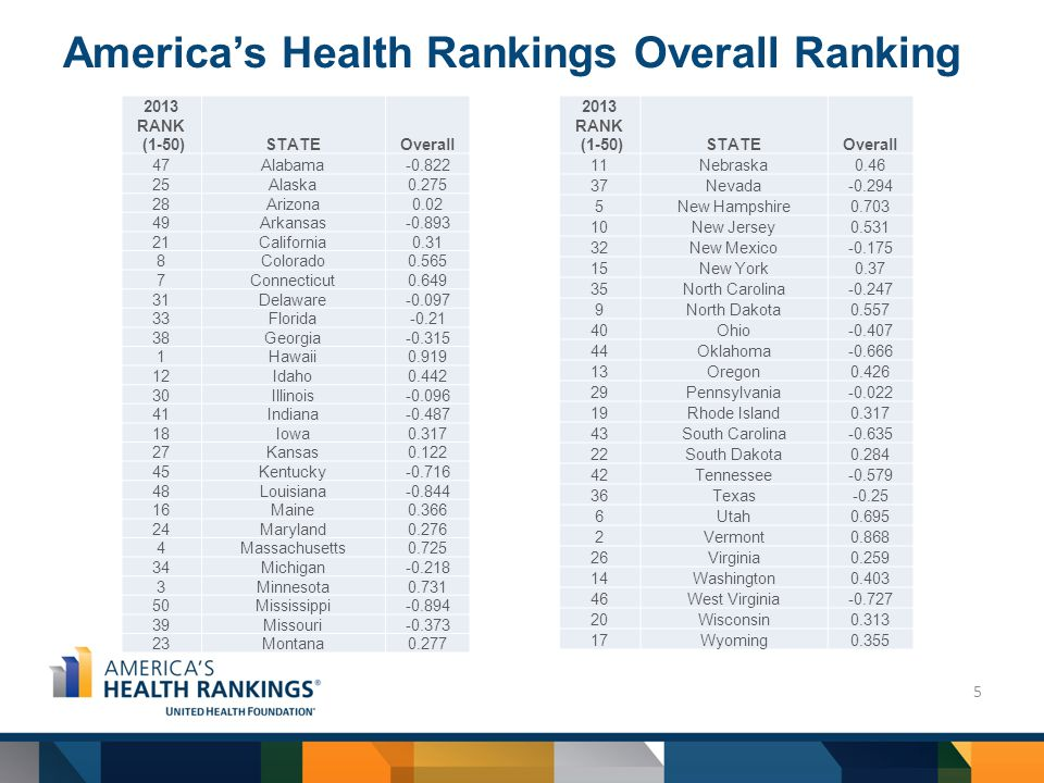 America's Health Rankings Overall Ranking 5 2013 RANK (1-50)STATEOverall 47Alabama-0.822 25Alaska0.275 28Arizona0.02 49Arkansas-0.893 21California0.31 8Colorado0.565 7Connecticut0.649 31Delaware-0.097 33Florida-0.21 38Georgia-0.315 1Hawaii0.919 12Idaho0.442 30Illinois-0.096 41Indiana-0.487 18Iowa0.317 27Kansas0.122 45Kentucky-0.716 48Louisiana-0.844 16Maine0.366 24Maryland0.276 4Massachusetts0.725 34Michigan-0.218 3Minnesota0.731 50Mississippi-0.894 39Missouri-0.373 23Montana0.277 2013 RANK (1-50)STATEOverall 11Nebraska0.46 37Nevada-0.294 5New Hampshire0.703 10New Jersey0.531 32New Mexico-0.175 15New York0.37 35North Carolina-0.247 9North Dakota0.557 40Ohio-0.407 44Oklahoma-0.666 13Oregon0.426 29Pennsylvania-0.022 19Rhode Island0.317 43South Carolina-0.635 22South Dakota0.284 42Tennessee-0.579 36Texas-0.25 6Utah0.695 2Vermont0.868 26Virginia0.259 14Washington0.403 46West Virginia-0.727 20Wisconsin0.313 17Wyoming0.355