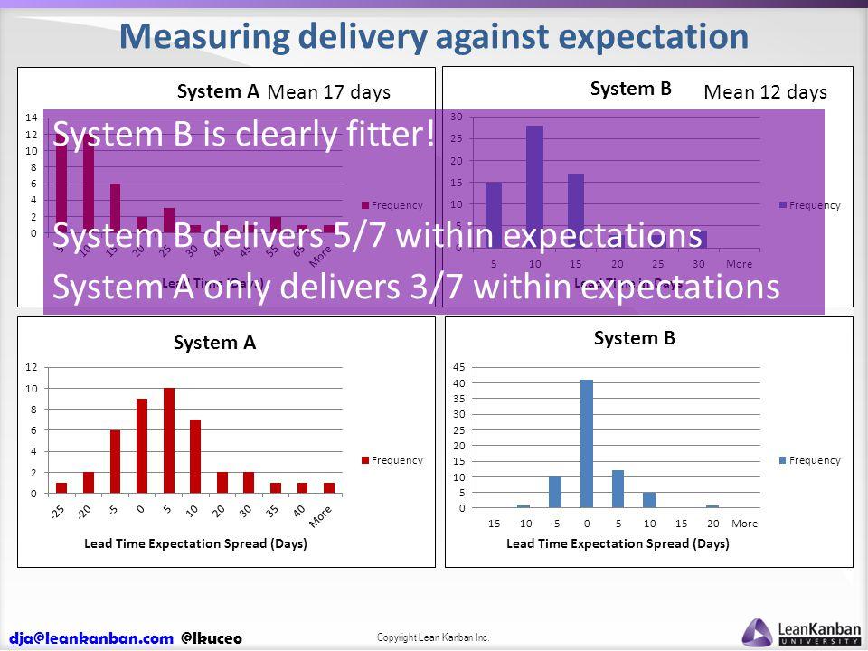 dja@leankanban.comdja@leankanban.com @lkuceo Copyright Lean Kanban Inc. Measuring delivery against expectation Mean 17 daysMean 12 days System B is cl