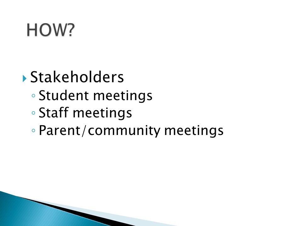  Stakeholders ◦ Student meetings ◦ Staff meetings ◦ Parent/community meetings