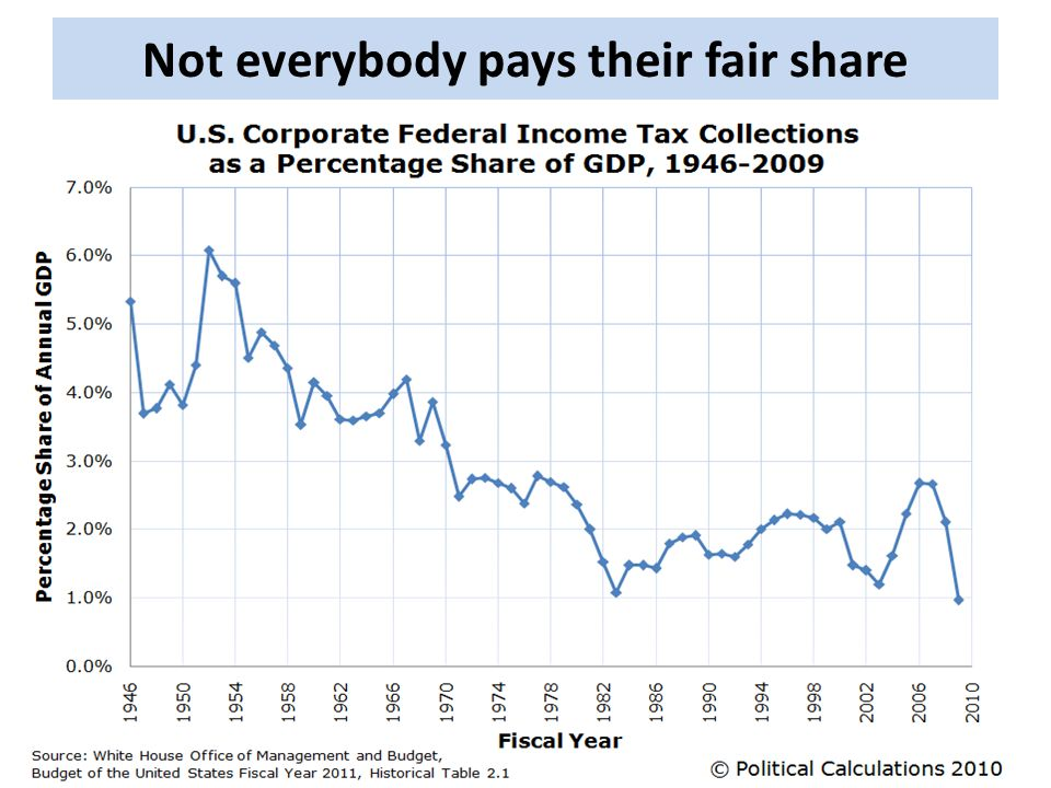 Not everybody pays their fair share