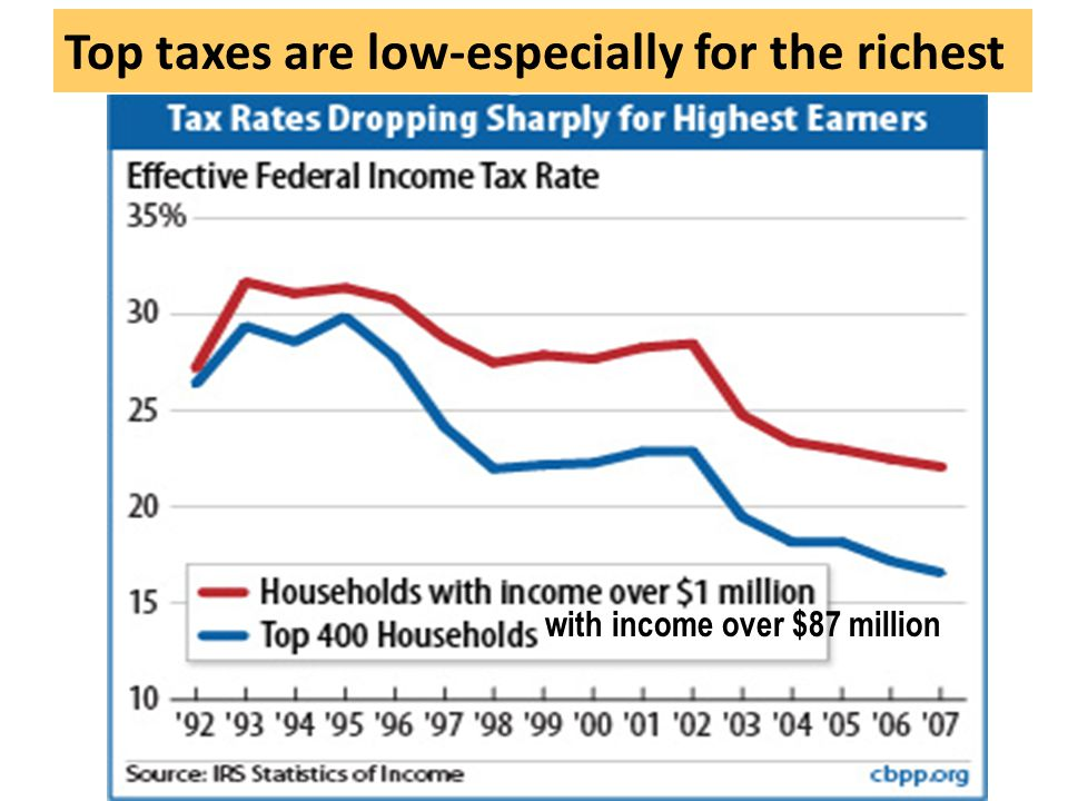 Top taxes are low-especially for the richest with income over $87 million