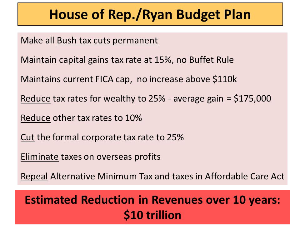House of Rep./Ryan Budget Plan Make all Bush tax cuts permanent Maintain capital gains tax rate at 15%, no Buffet Rule Maintains current FICA cap, no increase above $110k Reduce tax rates for wealthy to 25% - average gain = $175,000 Reduce other tax rates to 10% Cut the formal corporate tax rate to 25% Eliminate taxes on overseas profits Repeal Alternative Minimum Tax and taxes in Affordable Care Act Estimated Reduction in Revenues over 10 years: $10 trillion