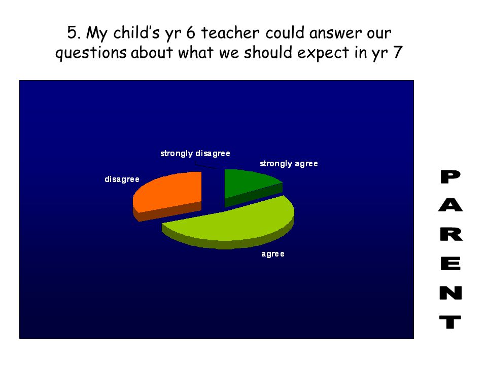 5. My child's yr 6 teacher could answer our questions about what we should expect in yr 7