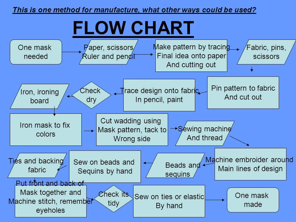 FLOW CHART One mask needed Paper, scissors Ruler and pencil Make pattern by tracing Final idea onto paper And cutting out Fabric, pins, scissors Pin pattern to fabric And cut out Trace design onto fabric In pencil, paint Check dry Iron, ironing board Iron mask to fix colors Cut wadding using Mask pattern, tack to Wrong side Sewing machine And thread Machine embroider around Main lines of design Sew on beads and Sequins by hand Ties and backing fabric Put front and back of Mask together and Machine stitch, remember eyeholes Check its tidy Sew on ties or elastic By hand One mask made Beads and sequins This is one method for manufacture, what other ways could be used