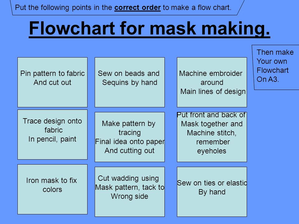 Flowchart for mask making. Pin pattern to fabric And cut out Sew on beads and Sequins by hand Machine embroider around Main lines of design Trace desi