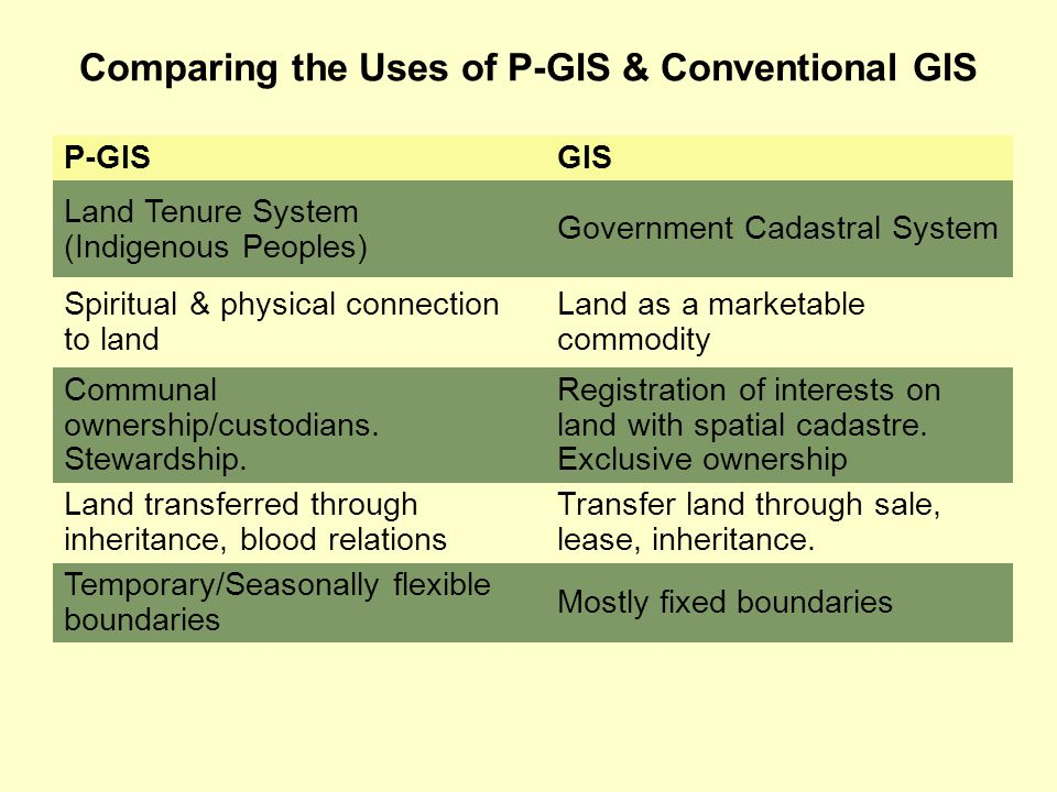 Comparing the Uses of P-GIS & Conventional GIS P-GISGIS Land Tenure System (Indigenous Peoples) Government Cadastral System Spiritual & physical conne