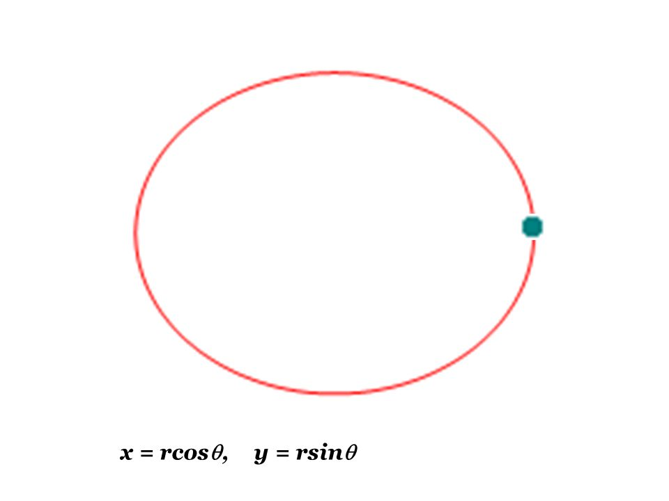 from the diagram, 1]x=rcos  2]y=rsin  using these equations, we could see the locus of giant wheel ride.