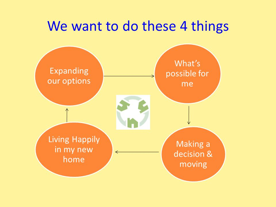 We want to do these 4 things What's possible for me Making a decision & moving Expanding our options Living Happily in my new home