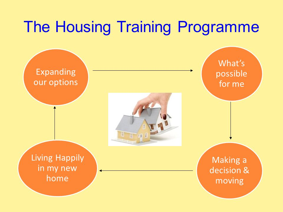 The Housing Training Programme Expanding our options What's possible for me Living Happily in my new home Making a decision & moving