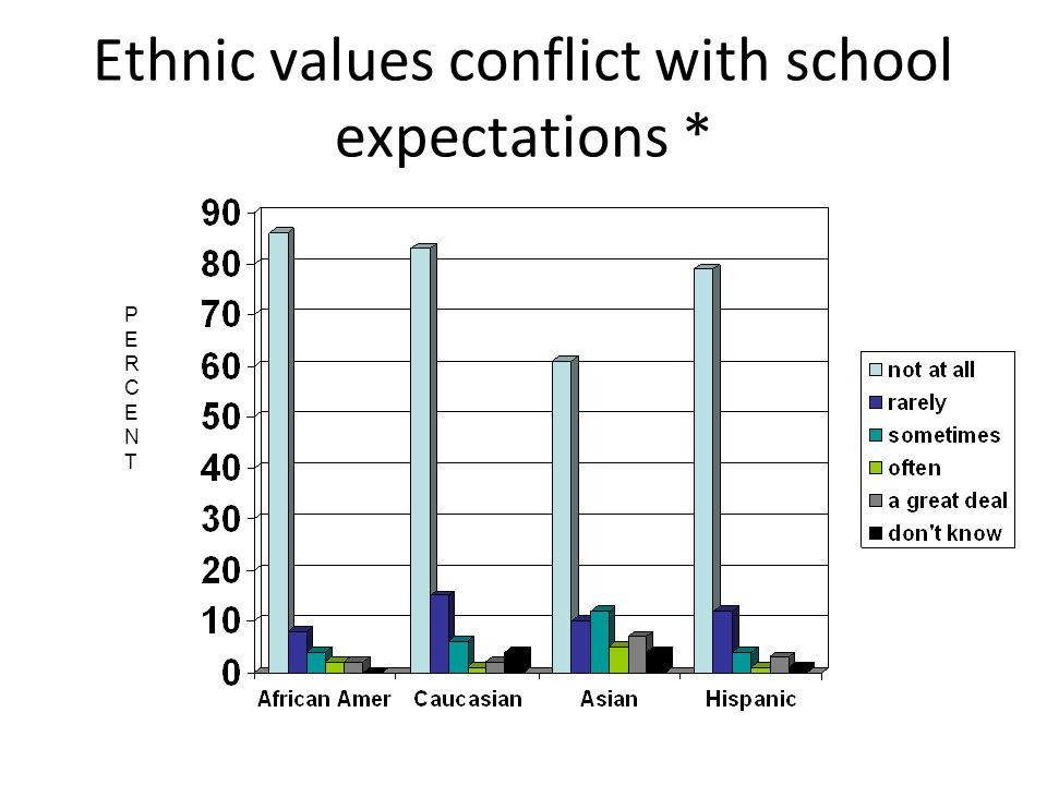 Ethnic values conflict with school expectations * PERCENTPERCENT
