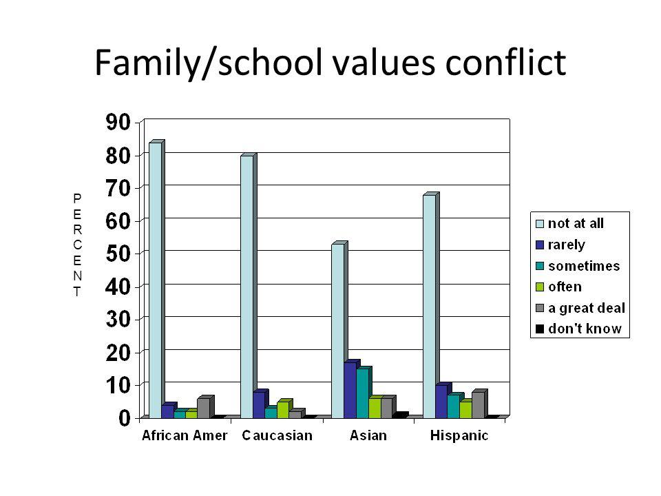 Family/school values conflict PERCENTPERCENT