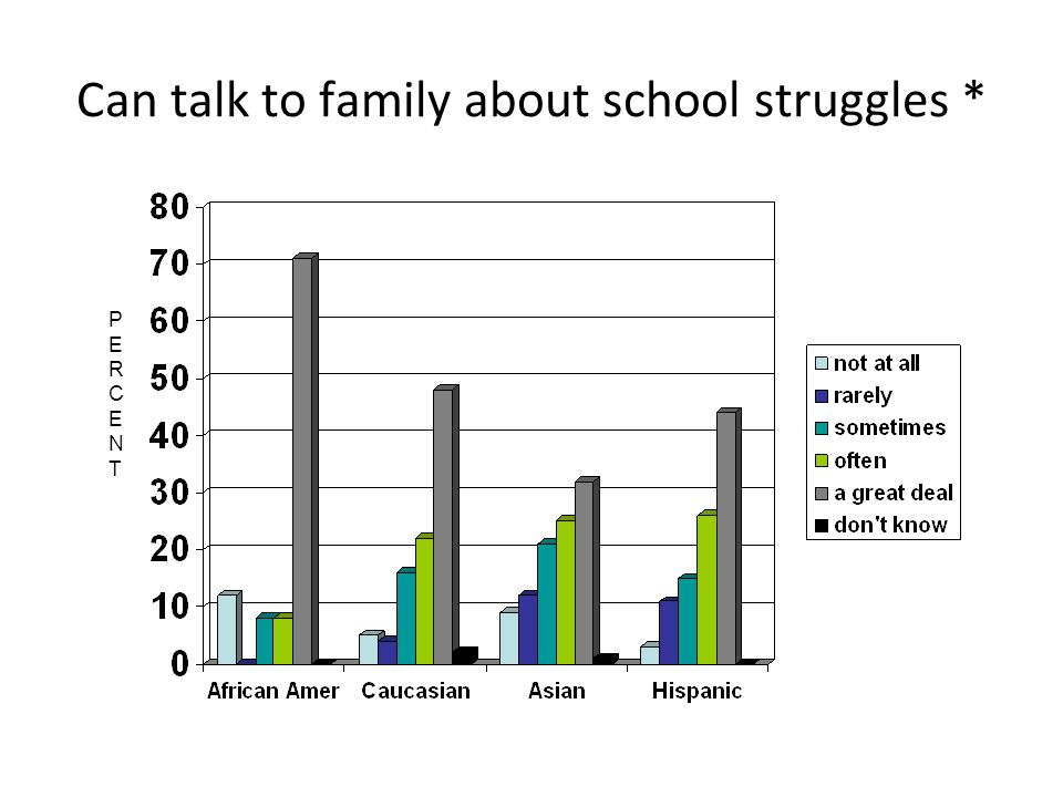 Can talk to family about school struggles * PERCENTPERCENT