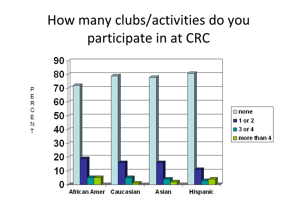How many clubs/activities do you participate in at CRC PERCENTPERCENT