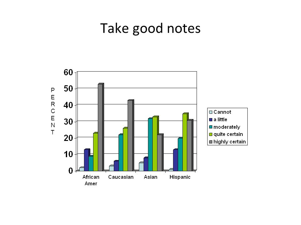 Take good notes PERCENTPERCENT