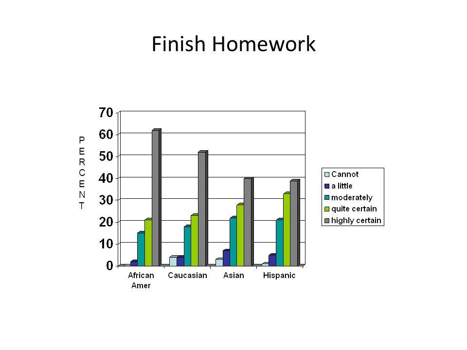 Finish Homework PERCENTPERCENT