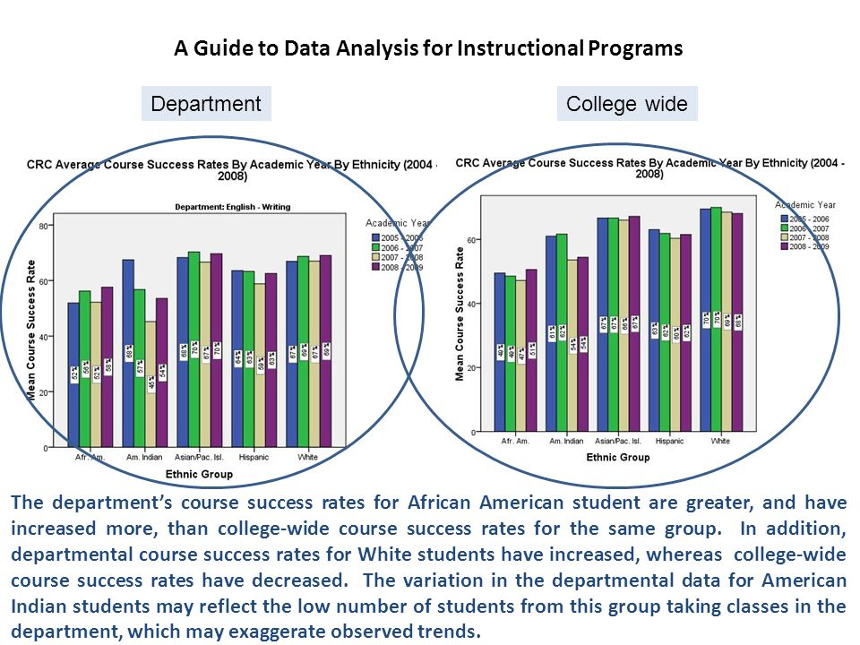 The department's course success rates for African American student are greater, and have increased more, than college-wide course success rates for the same group.