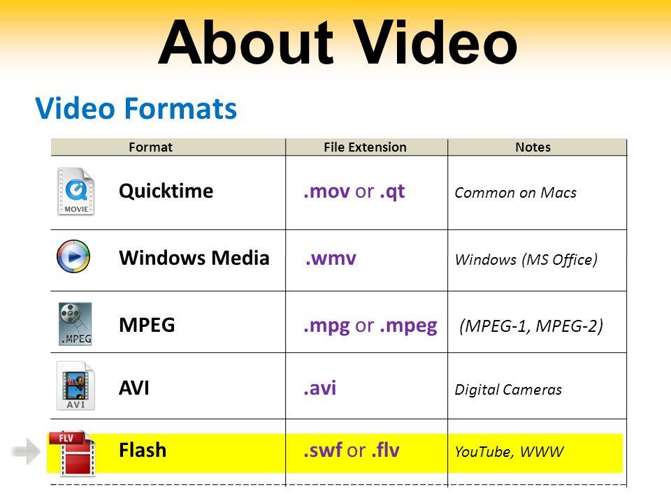 Quicktime.mov or.qt Common on Macs Windows Media.wmv Windows (MS Office) MPEG.mpg or.mpeg (MPEG-1, MPEG-2) AVI.avi Digital Cameras Flash.swf or.flv Yo