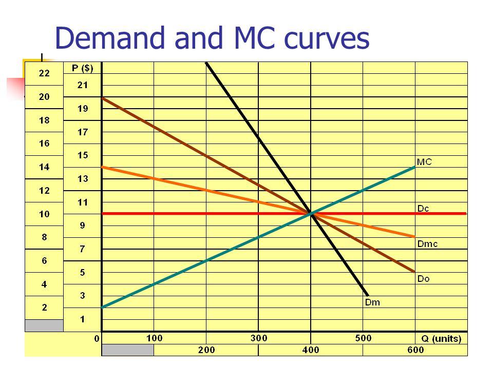 Demand, MR, and MC curves