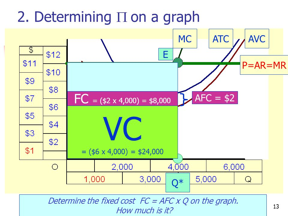 CRC Economics13 2. Determining  on a graph Determine the fixed cost FC = AFC x Q on the graph.