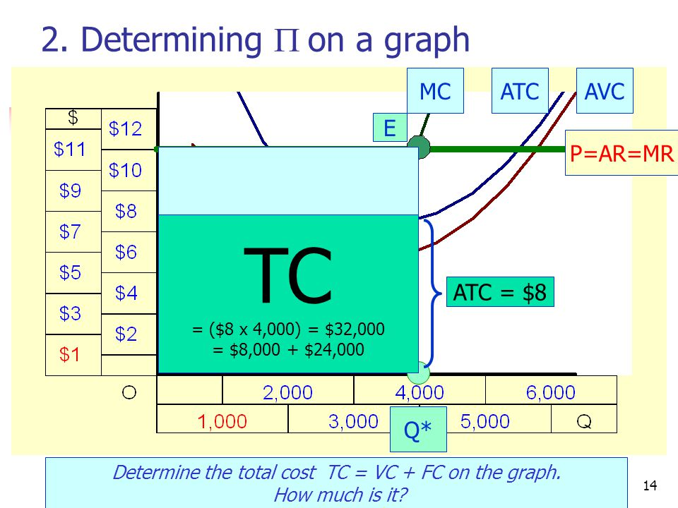 CRC Economics14 2. Determining  on a graph Determine the total cost TC = VC + FC on the graph.