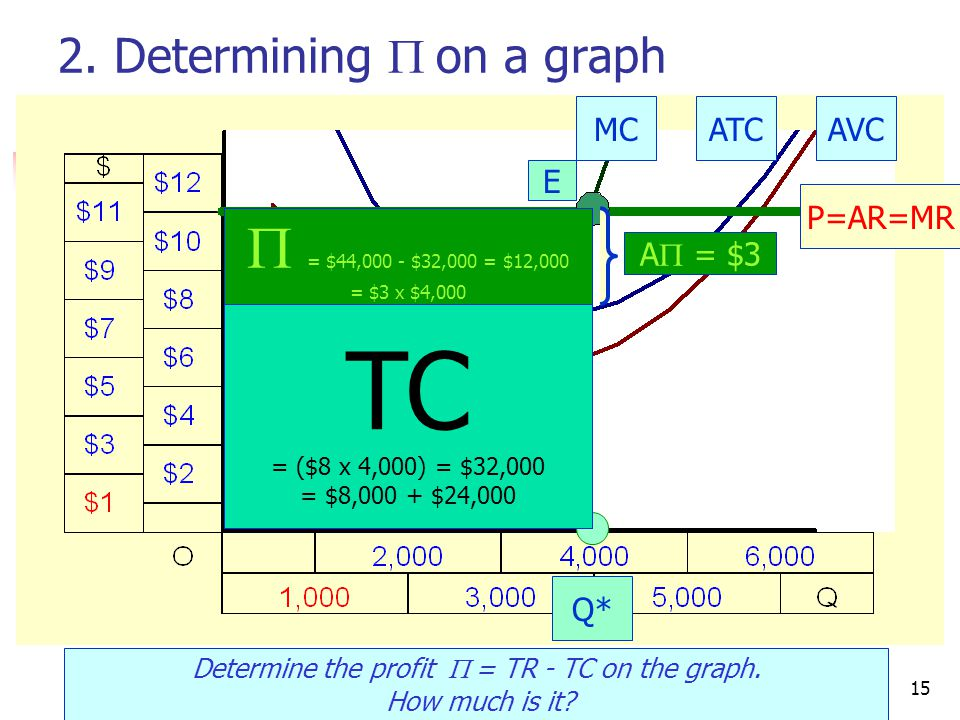 CRC Economics15 2. Determining  on a graph Determine the profit  = TR - TC on the graph.